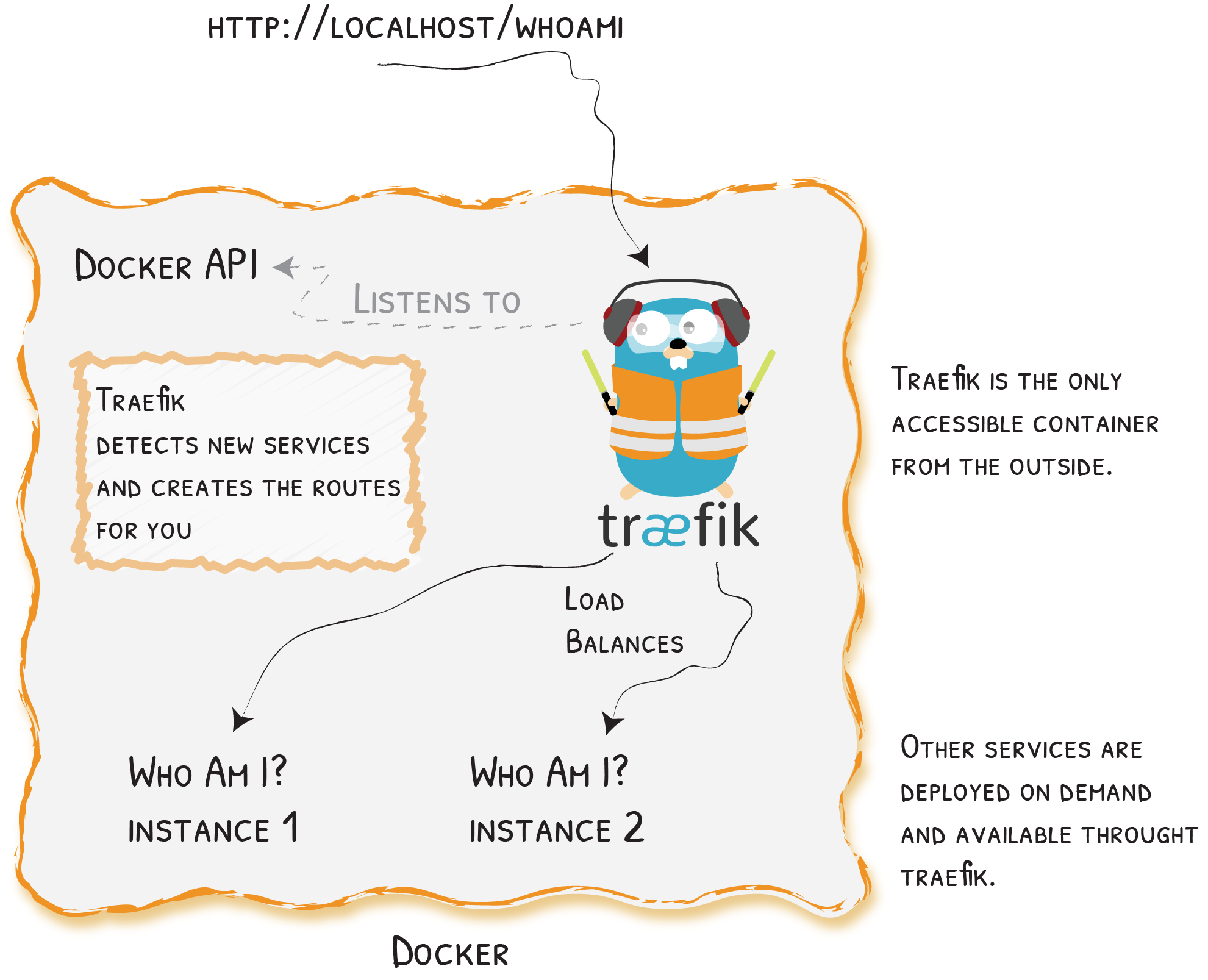 traefik diagram